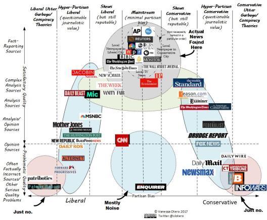 second-edition-news-chart-v2-vsdx_